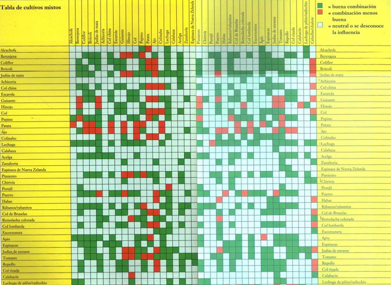 tabla de compatibilidad de cultivos hort colas hortalizas